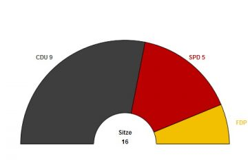 Gemeinderatswahl 2019